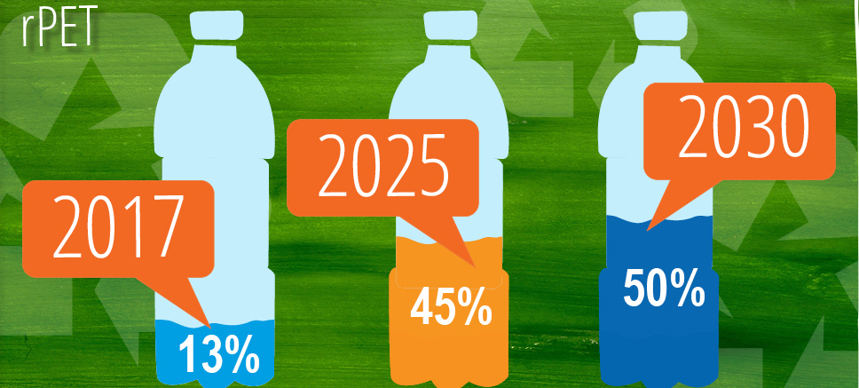 PepsiCo: 50% recikliranog PET-a u ambalaži do 2030.